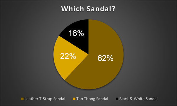 which sandal poll results graph